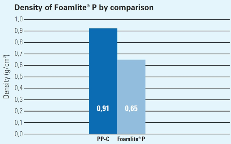 Density of Foamlite
